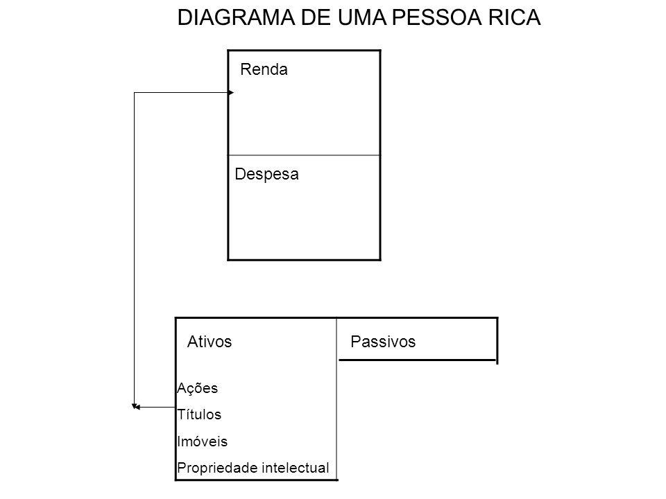 Renda Despesa AtivosPassivos DIAGRAMA DE UMA PESSOA RICA Ações Títulos Imóveis Propriedade intelectual