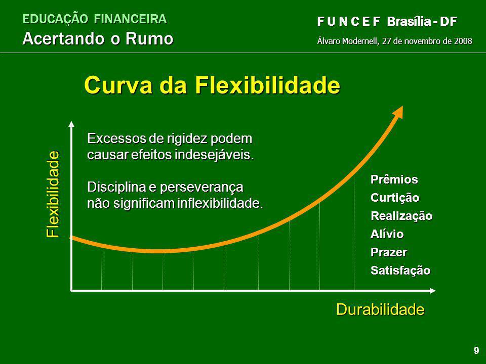 EDUCAÇÃO FINANCEIRA Acertando o Rumo Álvaro Modernell, 27 de novembro de 2008 F U N C E F Brasília - DF Equilíbrio A chave está no equilíbrio $ $ $$ $