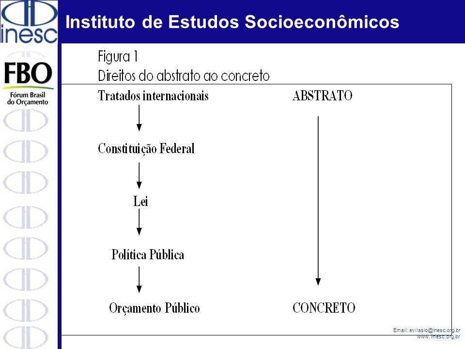 Instituto de Estudos Socioeconômicos Email: evilasio@inesc.org.br www. Inesc.org.br