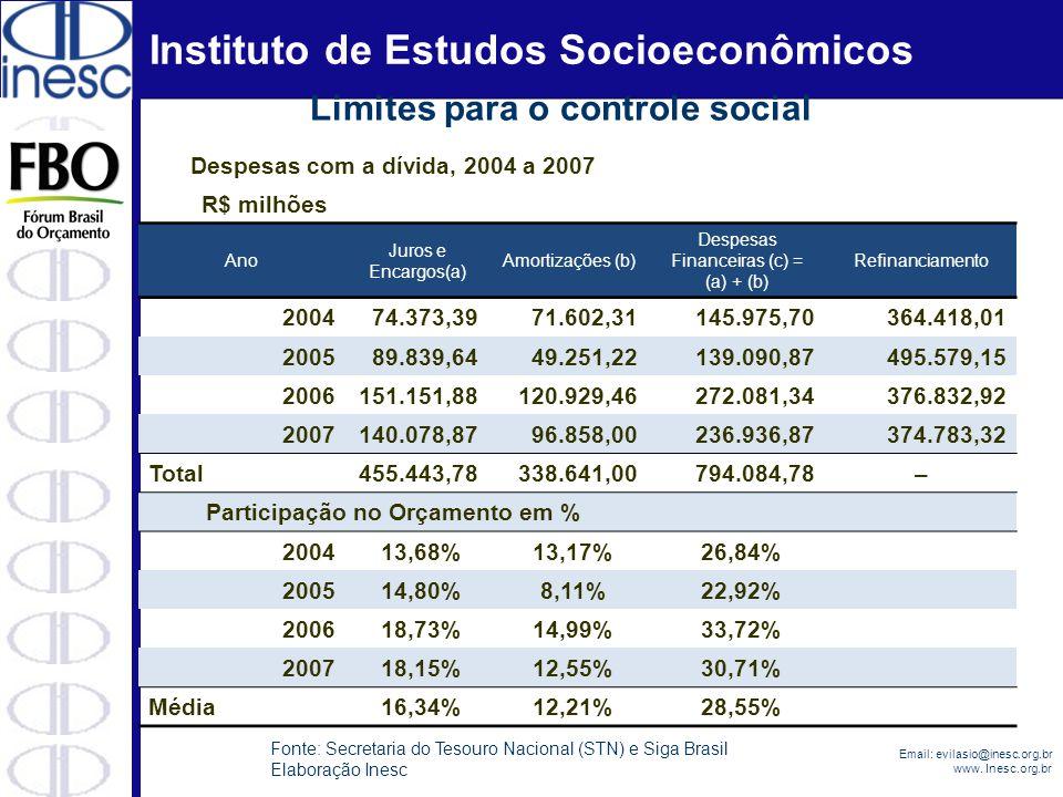 Instituto de Estudos Socioeconômicos Email: evilasio@inesc.org.br www. Inesc.org.br Despesas com a dívida, 2004 a 2007 R$ milhões Ano Juros e Encargos