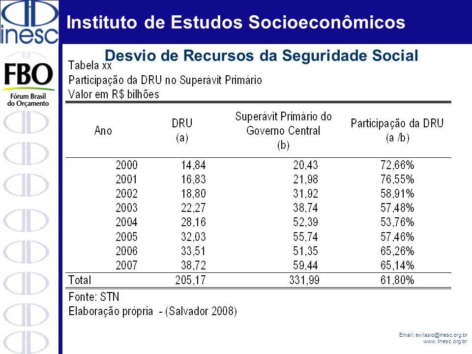 Instituto de Estudos Socioeconômicos Email: evilasio@inesc.org.br www. Inesc.org.br Desvio de Recursos da Seguridade Social