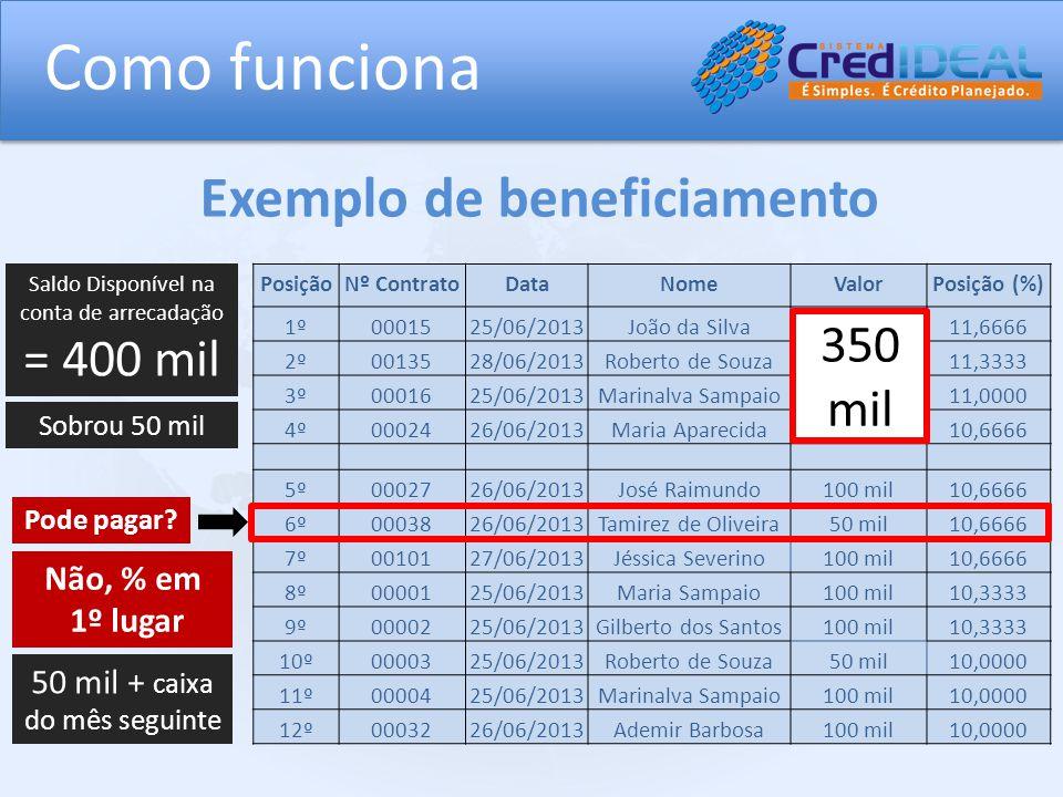 Como funciona PosiçãoNº ContratoDataNomeValorPosição (%) 1º0001525/06/2013João da Silva100 mil11,6666 2º0013528/06/2013Roberto de Souza50 mil11,3333 3