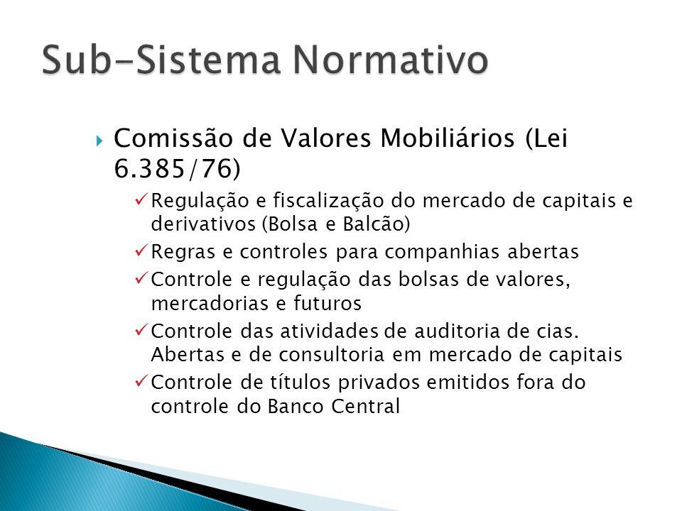 Comissão de Valores Mobiliários (Lei 6.385/76) Regulação e fiscalização do mercado de capitais e derivativos (Bolsa e Balcão) Regras e controles para