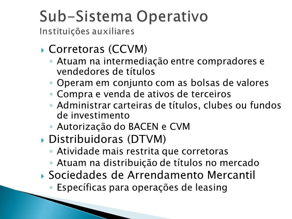 Corretoras (CCVM) Atuam na intermediação entre compradores e vendedores de títulos Operam em conjunto com as bolsas de valores Compra e venda de ativo