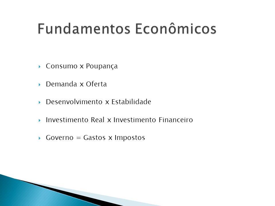 Consumo x Poupança Demanda x Oferta Desenvolvimento x Estabilidade Investimento Real x Investimento Financeiro Governo = Gastos x Impostos
