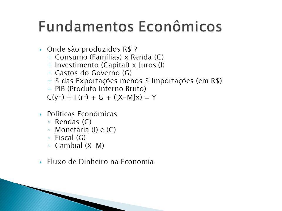 Onde são produzidos R$ ? + Consumo (Famílias) x Renda (C) + Investimento (Capital) x Juros (I) + Gastos do Governo (G) + $ das Exportações menos $ Imp