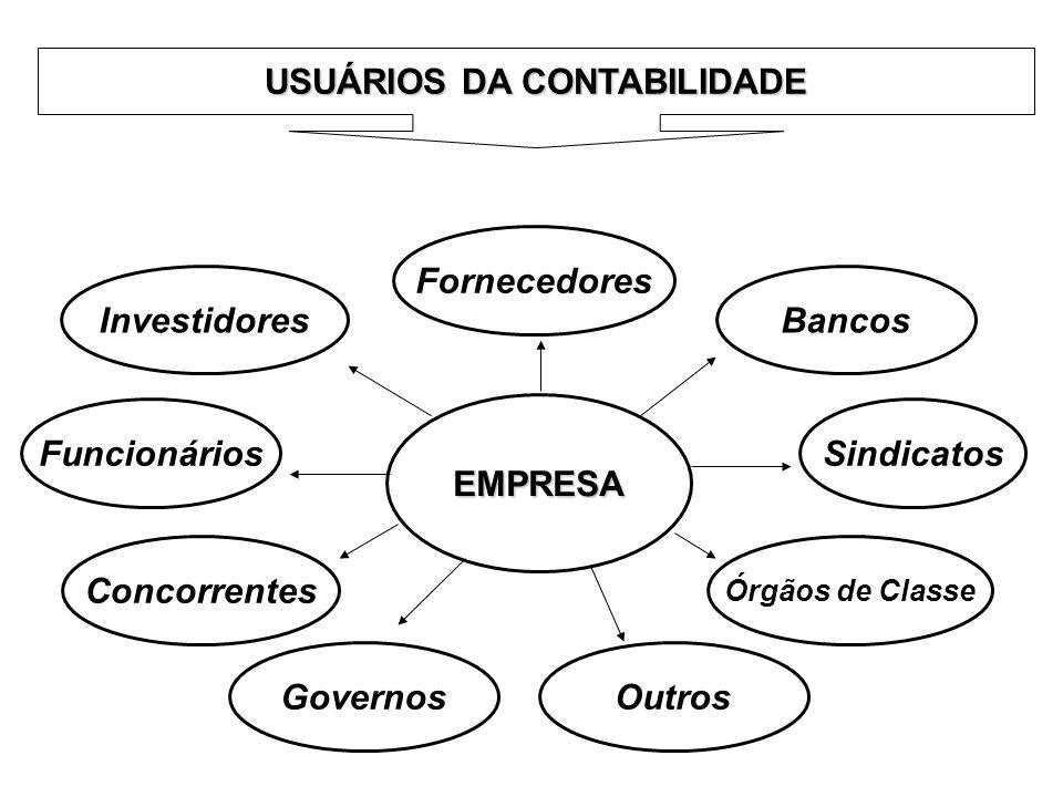 EMPRESA Investidores Fornecedores Bancos Governos SindicatosFuncionários Órgãos de Classe Concorrentes Outros USUÁRIOS DA CONTABILIDADE