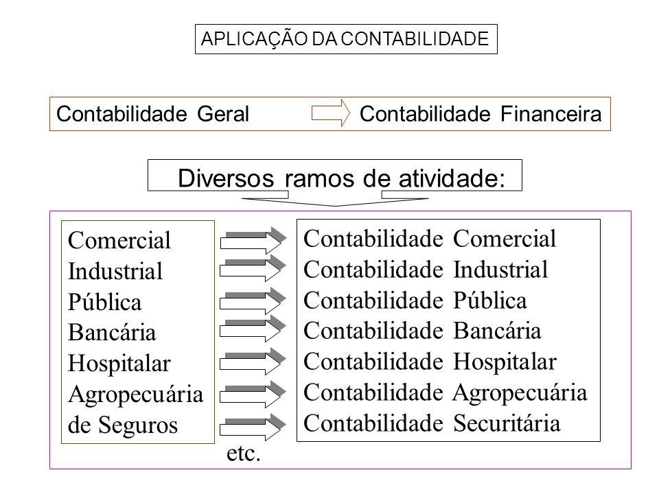 APLICAÇÃO DA CONTABILIDADE Comercial Industrial Pública Bancária Hospitalar Agropecuária de Seguros Contabilidade Comercial Contabilidade Industrial C