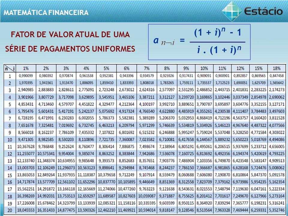 Série de pagamentos uniformes – AULA 06 MATEMÁTICA FINANCEIRA FATOR DE VALOR ATUAL DE UMA SÉRIE DE PAGAMENTOS UNIFORMES a = (1 + i) - 1 i. (1 + i) n n