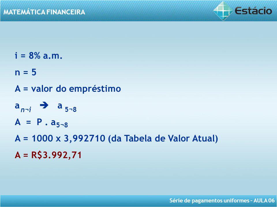 Série de pagamentos uniformes – AULA 06 MATEMÁTICA FINANCEIRA i = 8% a.m. n = 5 A = valor do empréstimo a A = P. a A = 1000 x 3,992710 (da Tabela de V