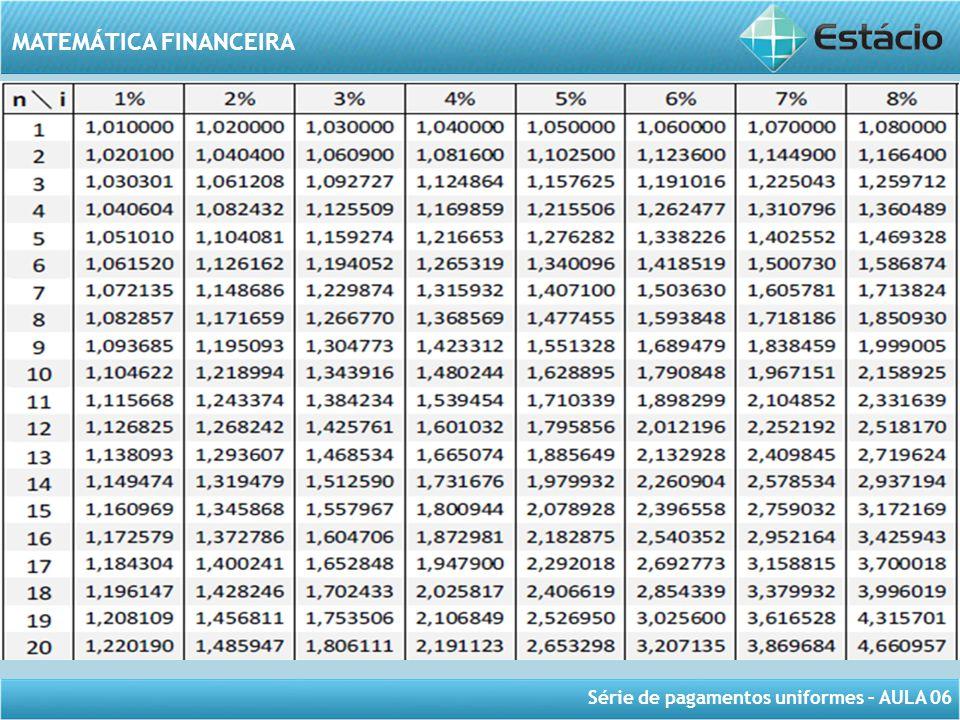 Série de pagamentos uniformes – AULA 06 MATEMÁTICA FINANCEIRA Exercício 2: Qual o valor a ser investido na data de hoje à taxa de 2% ao mês para que ao final de um ano e meio o montante seja de R$1.428,24.