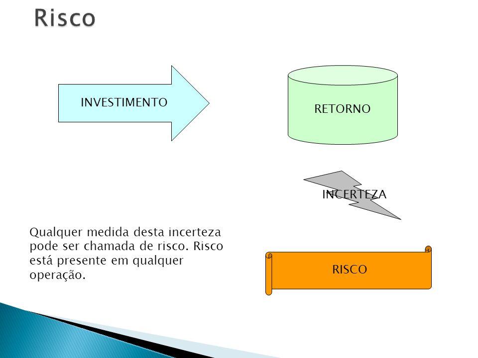 Podemos classificar o risco em quatro grandes grupos Risco de Mercado Risco de Liquidez Risco OperacionalRisco de Crédito