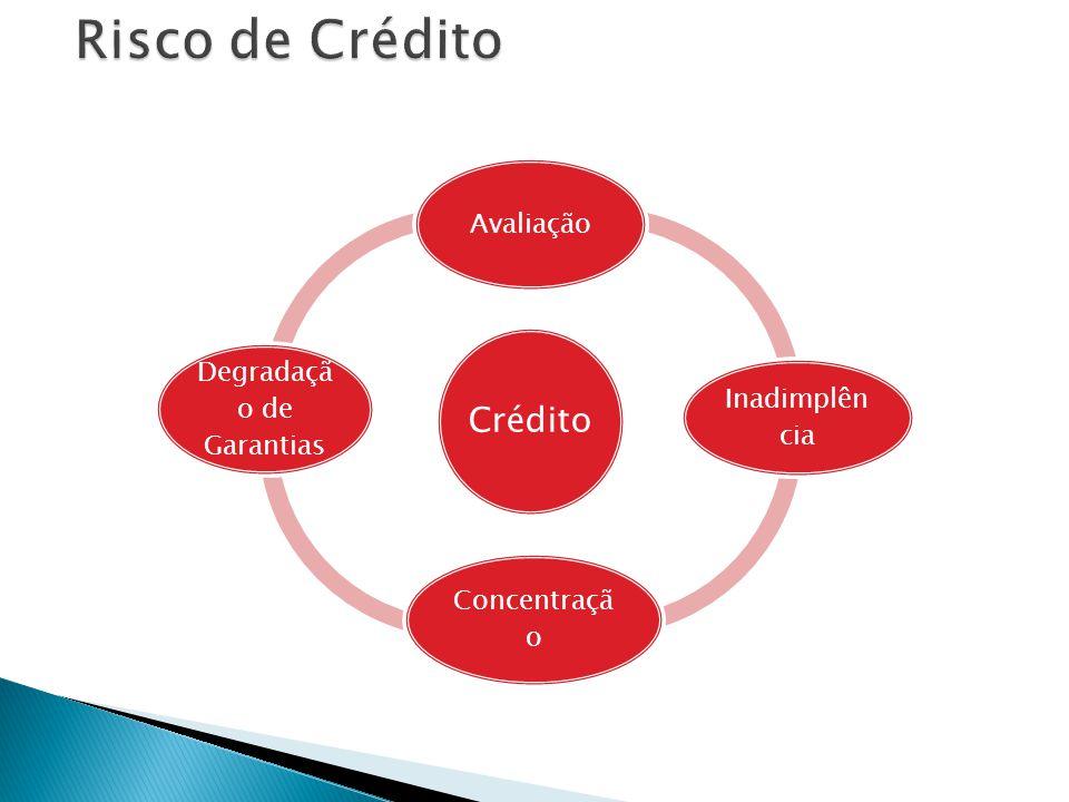 Crédito Avaliação Inadimplên cia Concentraçã o Degradaçã o de Garantias