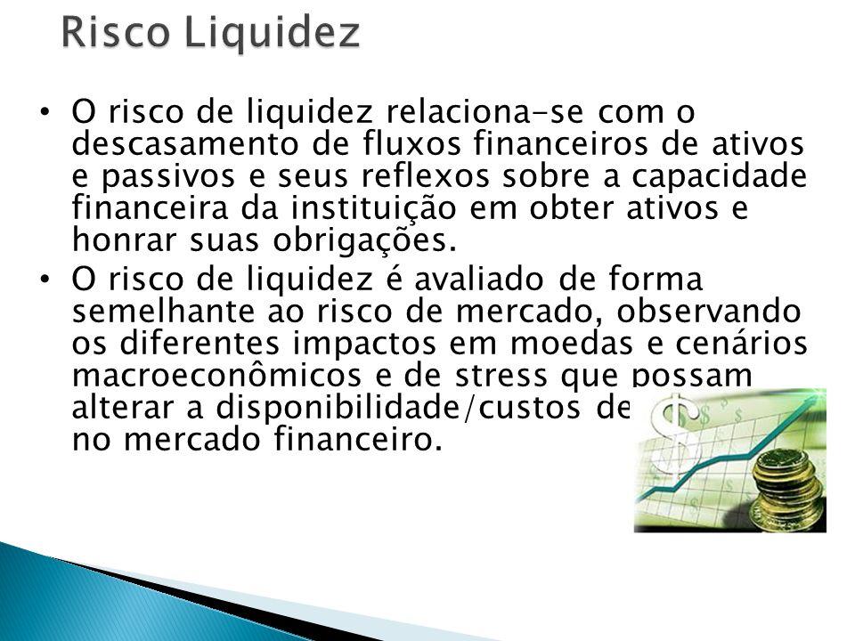 O risco de liquidez relaciona-se com o descasamento de fluxos financeiros de ativos e passivos e seus reflexos sobre a capacidade financeira da instituição em obter ativos e honrar suas obrigações.