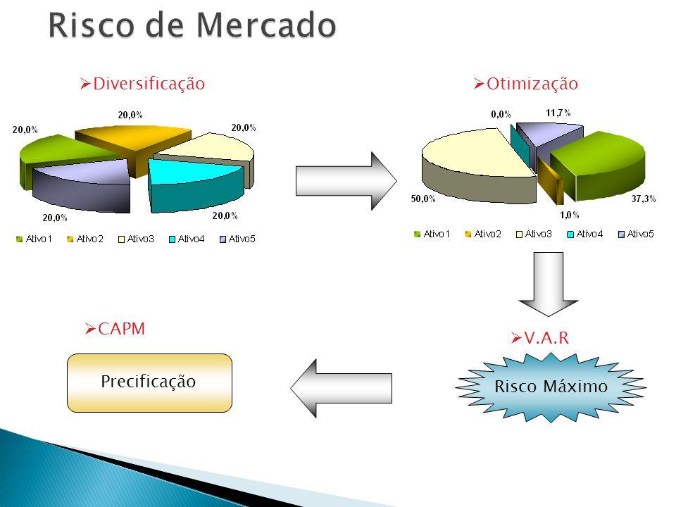 Diversificação Otimização Risco Máximo V.A.R Precificação CAPM