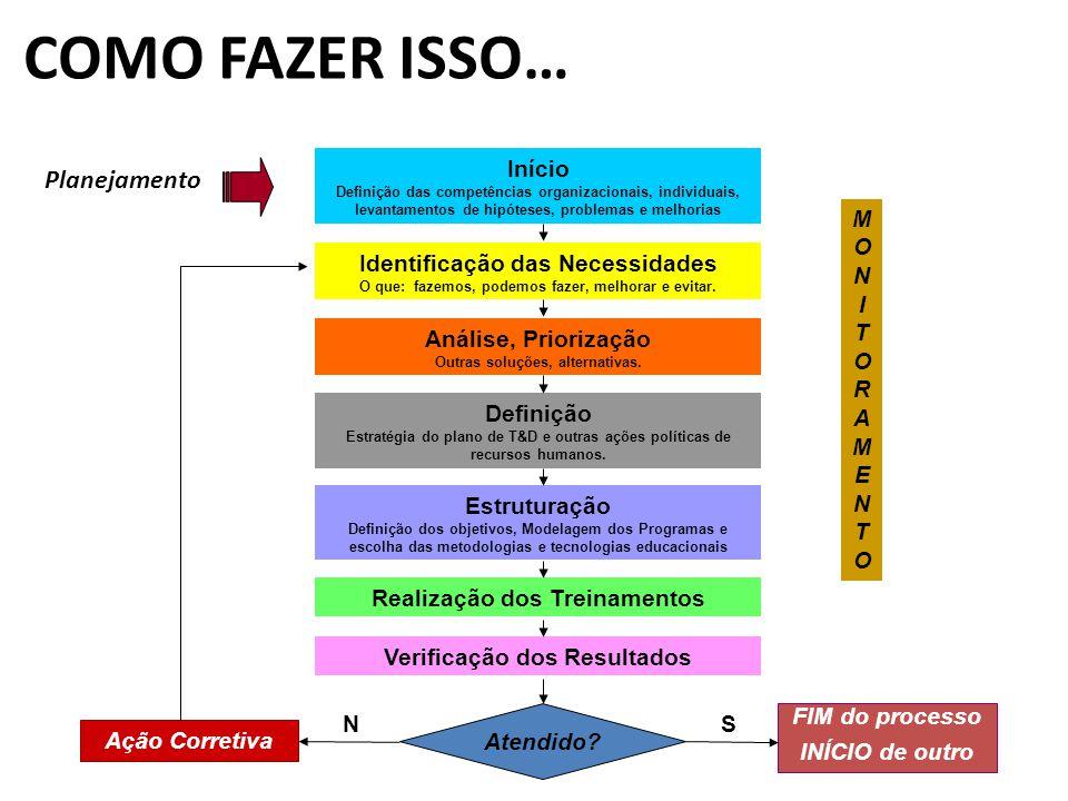 COMO FAZER ISSO… Início Definição das competências organizacionais, individuais, levantamentos de hipóteses, problemas e melhorias Identificação das N