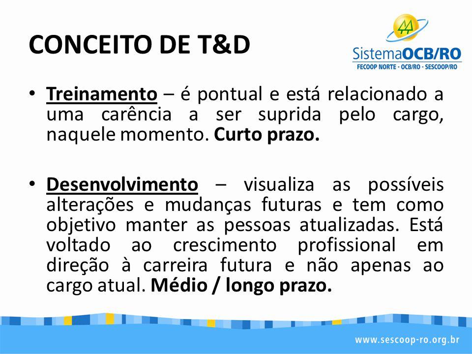 CONCEITO DE T&D Treinamento – é pontual e está relacionado a uma carência a ser suprida pelo cargo, naquele momento. Curto prazo. Desenvolvimento – vi