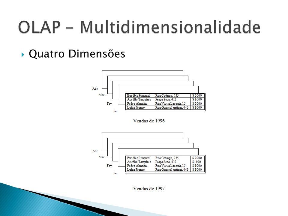 Quatro Dimensões