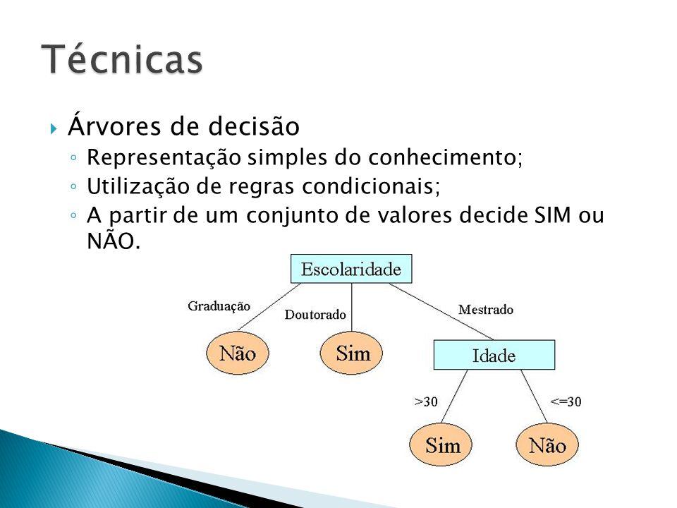Árvores de decisão Representação simples do conhecimento; Utilização de regras condicionais; A partir de um conjunto de valores decide SIM ou NÃO.