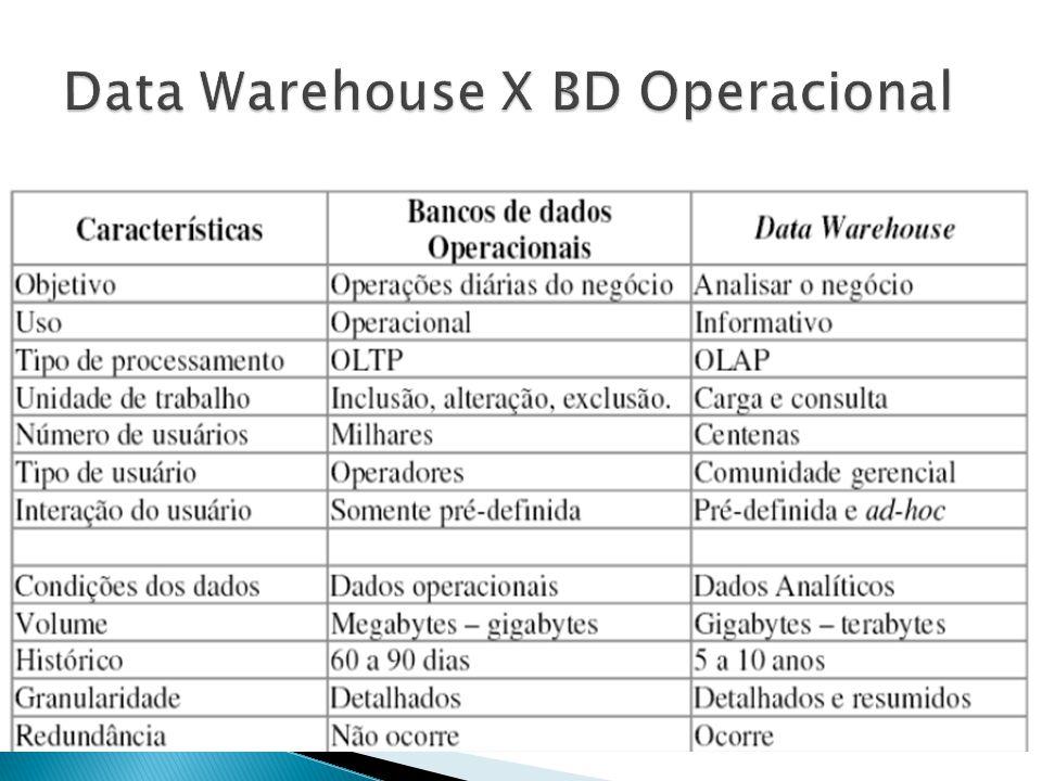 O Software WEKA utiliza o arquivo.arff para a entrada de dados o qual possui a seguinte estrutura: @relation Censo @attribute Escolaridade {Graduacao, Mestrado, Doutorado} @attribute Idade {>30, <=30} @attribute Rido {Sim, Nao} @data Mestrado,>30,Sim Doutorado,<=30,Sim Mestrado,<=30,Nao Doutorado,>30,Sim Graduacao,<=30,Nao Graduacao,>30,Nao