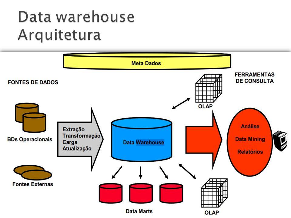 Os Data Marts são subconjuntos de dados, dentro de um Data Warehouse, projetados para dar suporte a negócios de unidade organizacionais especificas (NIMER, 1998).