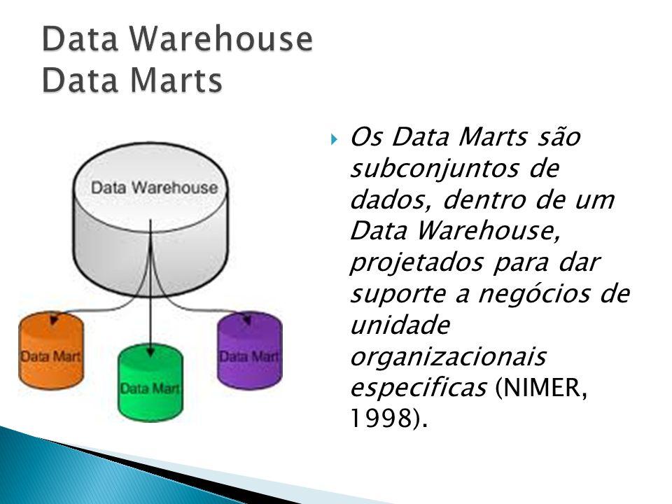 Os Data Marts são subconjuntos de dados, dentro de um Data Warehouse, projetados para dar suporte a negócios de unidade organizacionais especificas (N