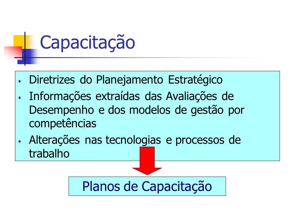 Capacitação Diretrizes do Planejamento Estratégico Informações extraídas das Avaliações de Desempenho e dos modelos de gestão por competências Alteraç