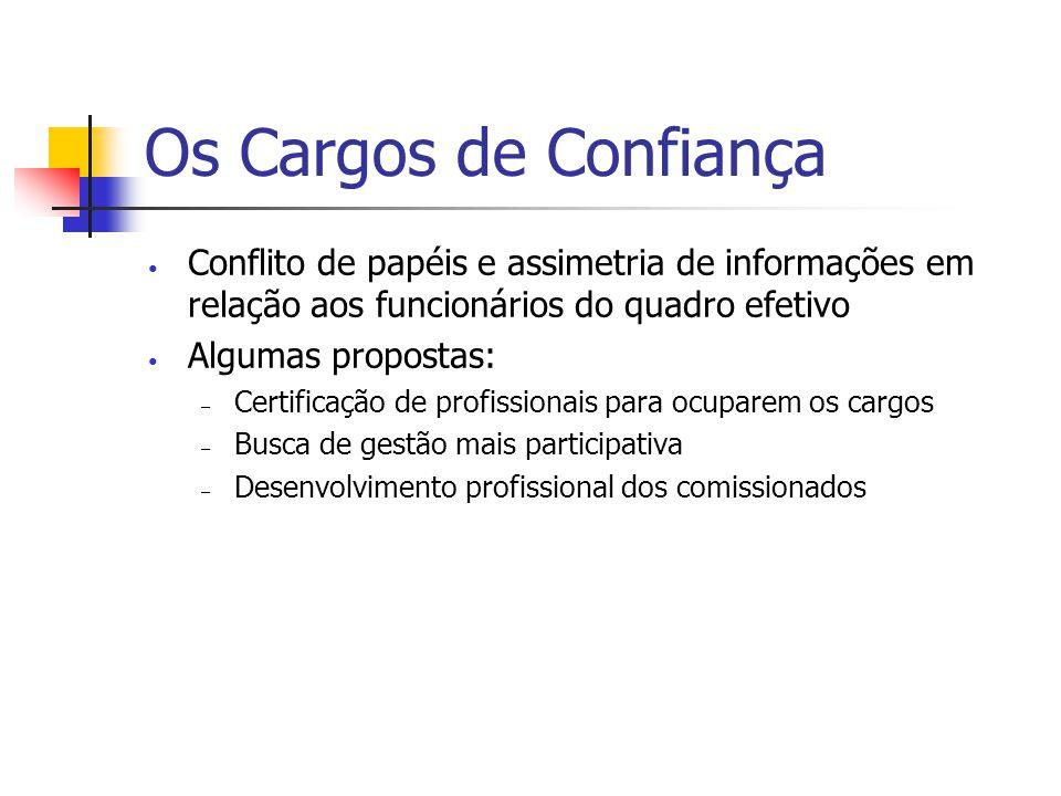 Os Cargos de Confiança Conflito de papéis e assimetria de informações em relação aos funcionários do quadro efetivo Algumas propostas: – Certificação