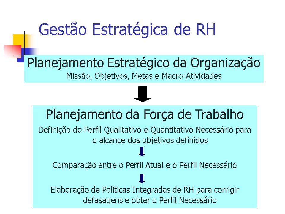 Gestão Estratégica de RH Planejamento Estratégico da Organização Missão, Objetivos, Metas e Macro-Atividades Planejamento da Força de Trabalho Definiç