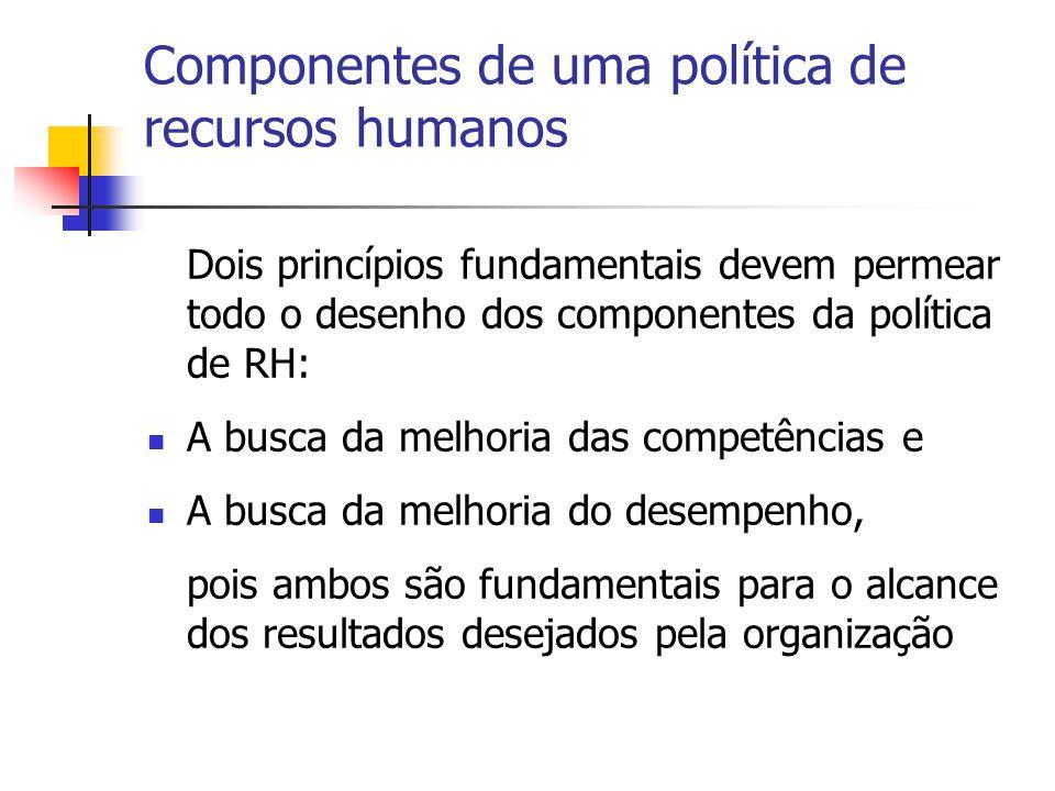 Componentes de uma política de recursos humanos Dois princípios fundamentais devem permear todo o desenho dos componentes da política de RH: A busca d
