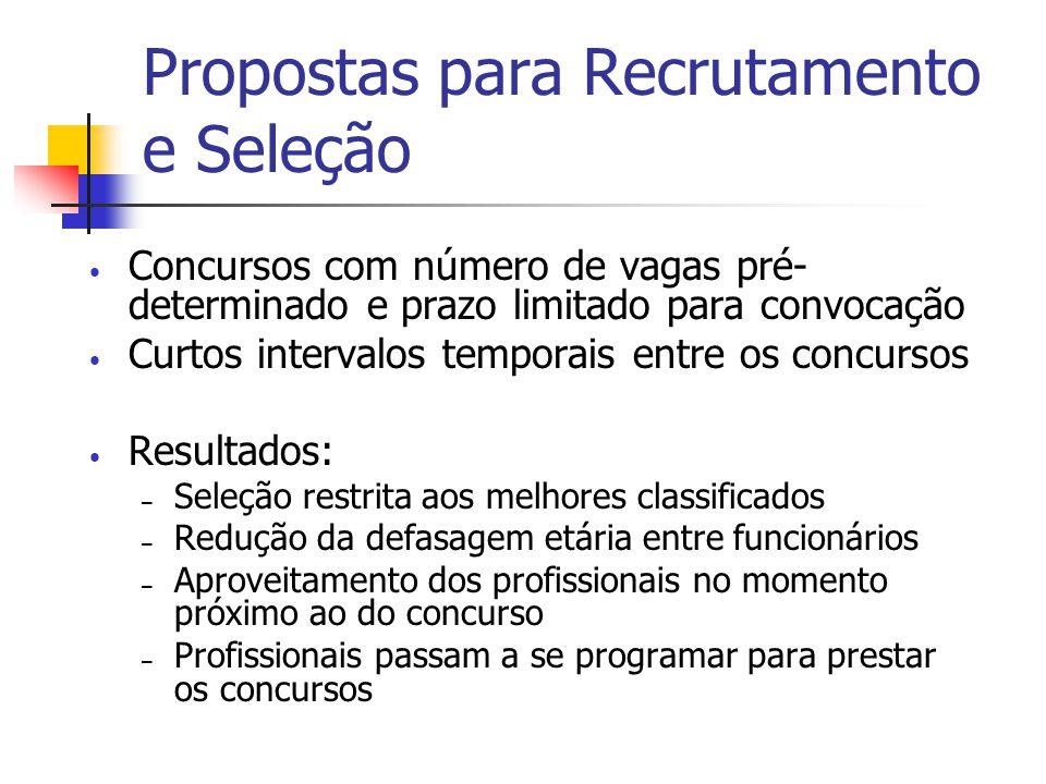 Concursos com número de vagas pré- determinado e prazo limitado para convocação Curtos intervalos temporais entre os concursos Resultados: – Seleção r