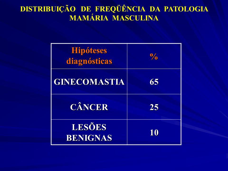 DISTRIBUIÇÃO DE FREQÜÊNCIA DA PATOLOGIA MAMÁRIA MASCULINA Hipóteses diagnósticas % GINECOMASTIA65 CÂNCER25 LESÕES BENIGNAS 10