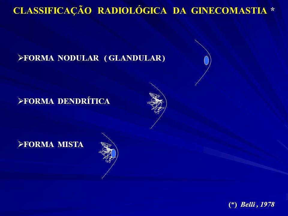 CLASSIFICAÇÃO RADIOLÓGICA DA GINECOMASTIA * FORMA NODULAR ( GLANDULAR ) FORMA DENDRÍTICA FORMA MISTA (*) Belli, 1978