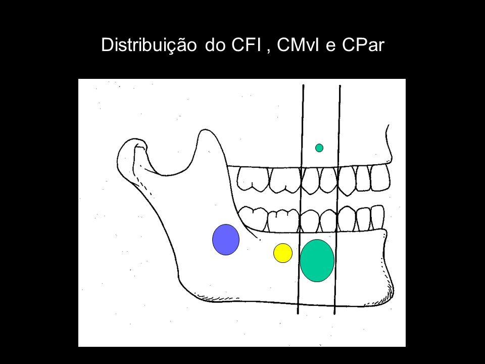 Distribuição do CFI, CMvI e CPar