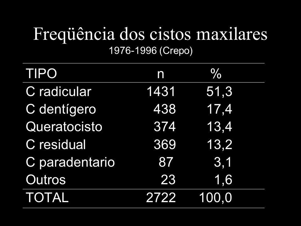 Freqüência dos cistos maxilares 1976-1996 (Crepo) TIPO n % C radicular143151,3 C dentígero 43817,4 Queratocisto 37413,4 C residual 36913,2 C paradenta