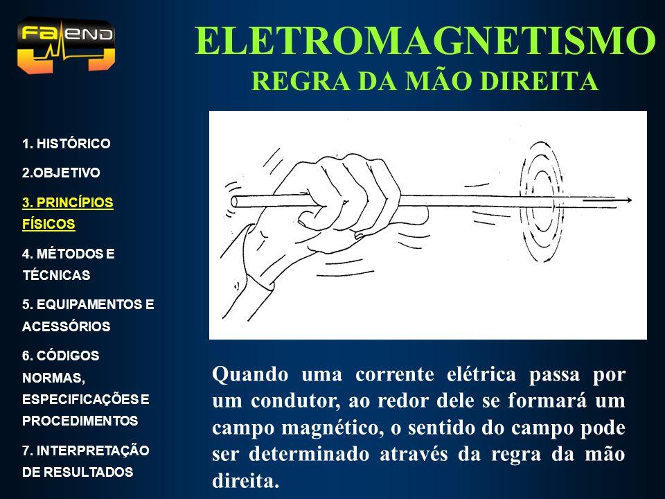 ELETROMAGNETISMO REGRA DA MÃO DIREITA 1. HISTÓRICO 2.OBJETIVO 3. PRINCÍPIOS FÍSICOS 4. MÉTODOS E TÉCNICAS 5. EQUIPAMENTOS E ACESSÓRIOS 6. CÓDIGOS NORM