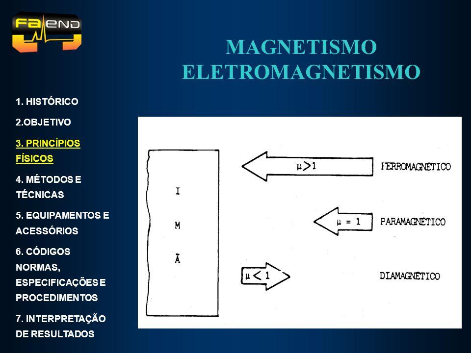 MAGNETISMO ELETROMAGNETISMO 1. HISTÓRICO 2.OBJETIVO 3. PRINCÍPIOS FÍSICOS 4. MÉTODOS E TÉCNICAS 5. EQUIPAMENTOS E ACESSÓRIOS 6. CÓDIGOS NORMAS, ESPECI