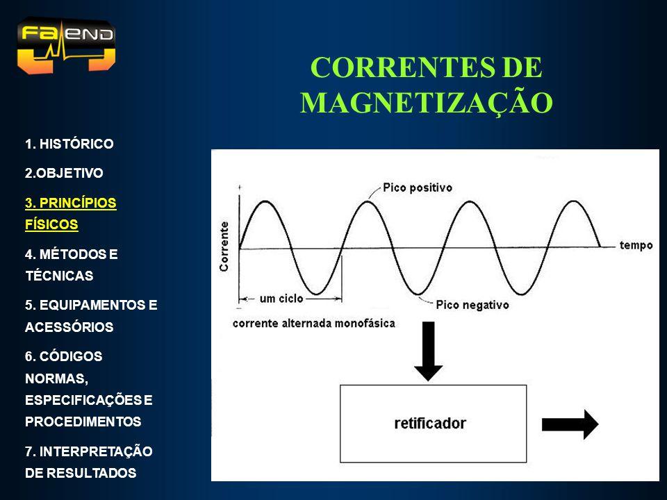 CORRENTES DE MAGNETIZAÇÃO Corrente contínua Corrente alternada 1. HISTÓRICO 2.OBJETIVO 3. PRINCÍPIOS FÍSICOS 4. MÉTODOS E TÉCNICAS 5. EQUIPAMENTOS E A
