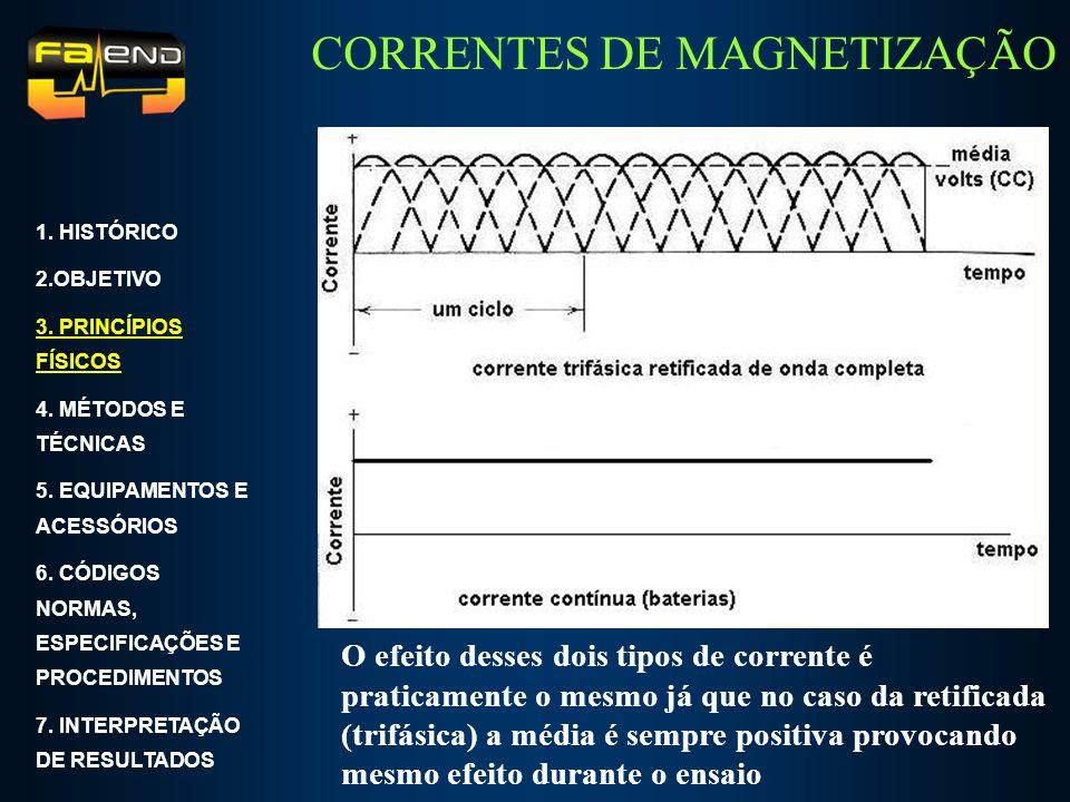 CORRENTES DE MAGNETIZAÇÃO Corrente alternada 1. HISTÓRICO 2.OBJETIVO 3. PRINCÍPIOS FÍSICOS 4. MÉTODOS E TÉCNICAS 5. EQUIPAMENTOS E ACESSÓRIOS 6. CÓDIG