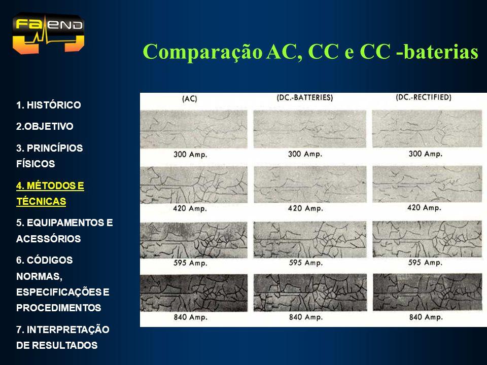 Comparação AC, CC e CC -baterias 1. HISTÓRICO 2.OBJETIVO 3. PRINCÍPIOS FÍSICOS 4. MÉTODOS E TÉCNICAS 5. EQUIPAMENTOS E ACESSÓRIOS 6. CÓDIGOS NORMAS, E