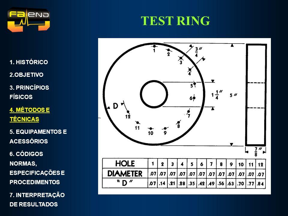 TEST RING 1. HISTÓRICO 2.OBJETIVO 3. PRINCÍPIOS FÍSICOS 4. MÉTODOS E TÉCNICAS 5. EQUIPAMENTOS E ACESSÓRIOS 6. CÓDIGOS NORMAS, ESPECIFICAÇÕES E PROCEDI