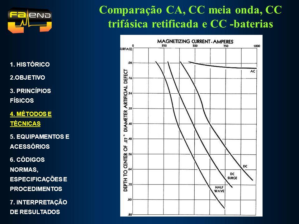 Comparação CA, CC meia onda, CC trifásica retificada e CC -baterias 1. HISTÓRICO 2.OBJETIVO 3. PRINCÍPIOS FÍSICOS 4. MÉTODOS E TÉCNICAS 5. EQUIPAMENTO