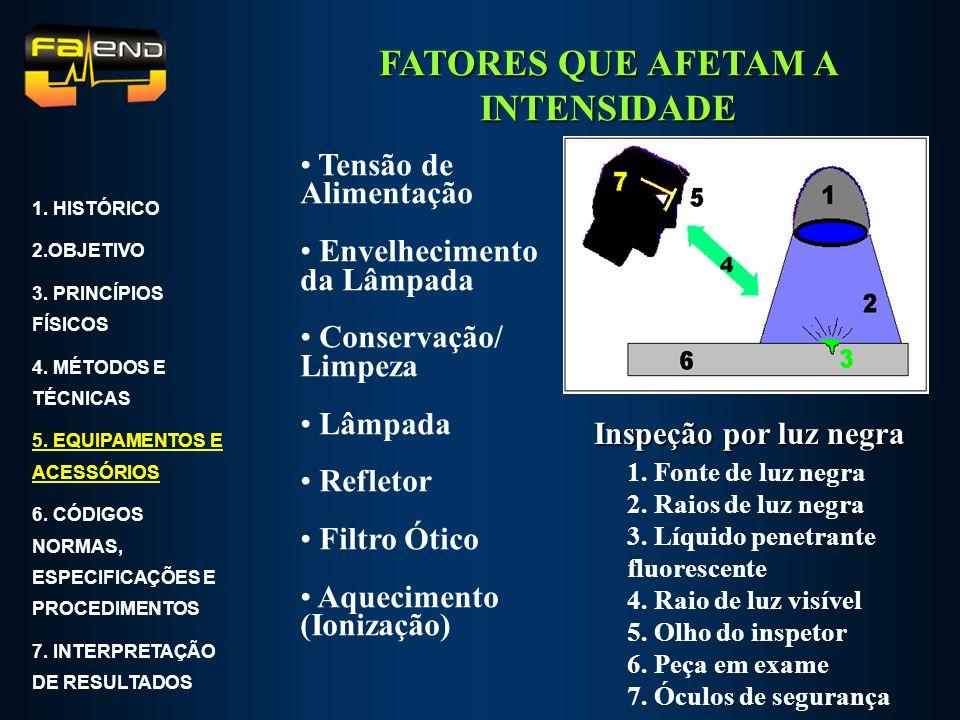 FATORES QUE AFETAM A INTENSIDADE Tensão de Alimentação Envelhecimento da Lâmpada Conservação/ Limpeza Lâmpada Refletor Filtro Ótico Aquecimento (Ioniz