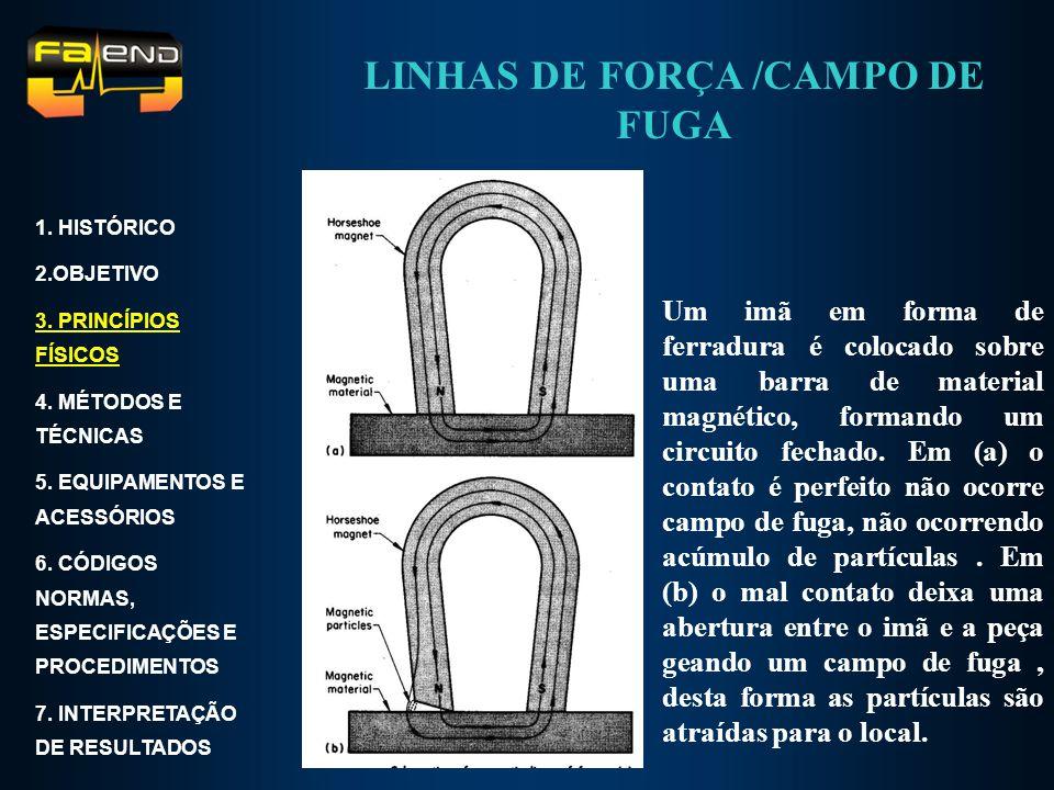 Um imã em forma de ferradura é colocado sobre uma barra de material magnético, formando um circuito fechado. Em (a) o contato é perfeito não ocorre ca