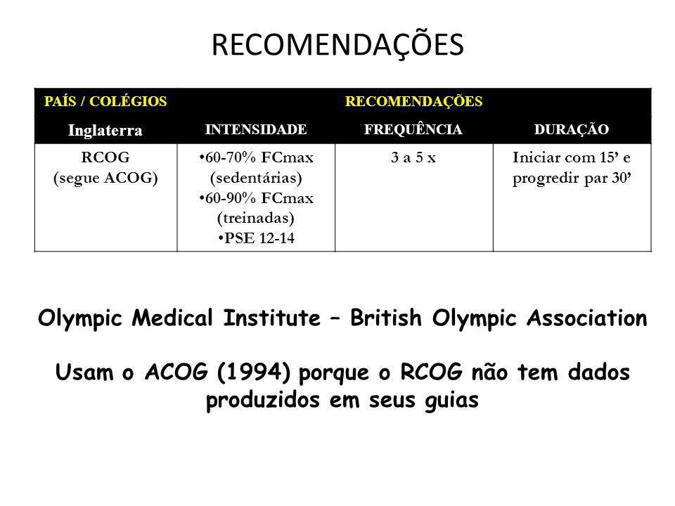RECOMENDAÇÕES PAÍS / COLÉGIOSRECOMENDAÇÕES Inglaterra INTENSIDADEFREQUÊNCIADURAÇÃO RCOG (segue ACOG) 60-70% FCmax (sedentárias) 60-90% FCmax (treinada