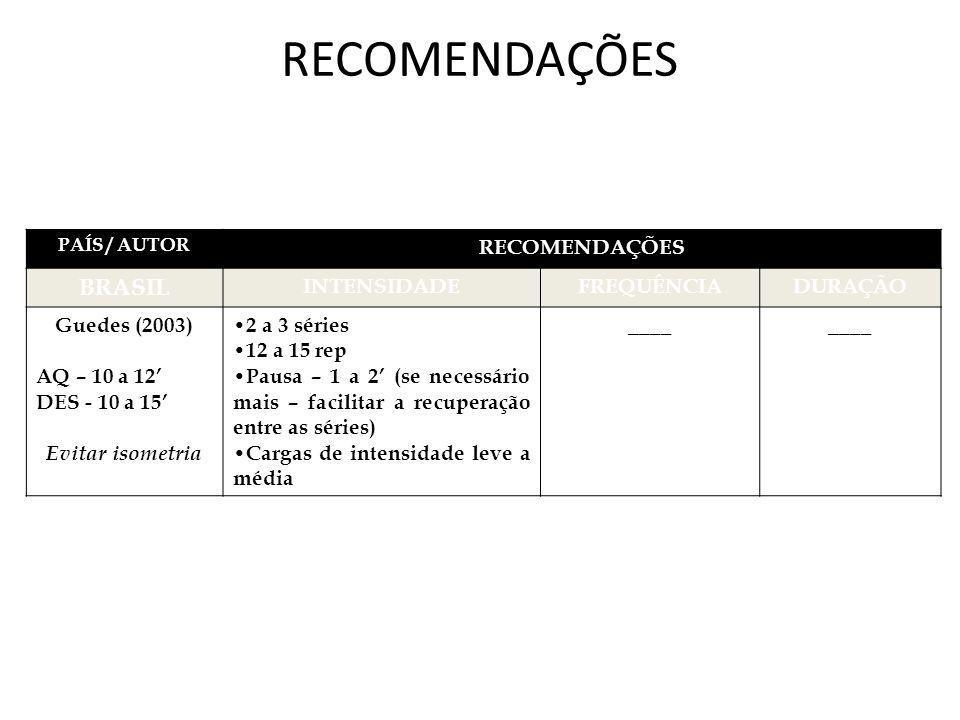 RECOMENDAÇÕES PAÍS / AUTOR RECOMENDAÇÕES BRASIL INTENSIDADEFREQUÊNCIADURAÇÃO Guedes (2003) AQ – 10 a 12 DES - 10 a 15 Evitar isometria 2 a 3 séries 12