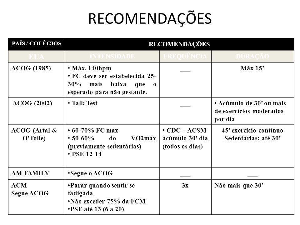 RECOMENDAÇÕES PAÍS / COLÉGIOS RECOMENDAÇÕES EUA INTENSIDADEFREQUÊNCIADURAÇÃO ACOG (1985) Máx. 140bpm FC deve ser estabelecida 25- 30% mais baixa que o