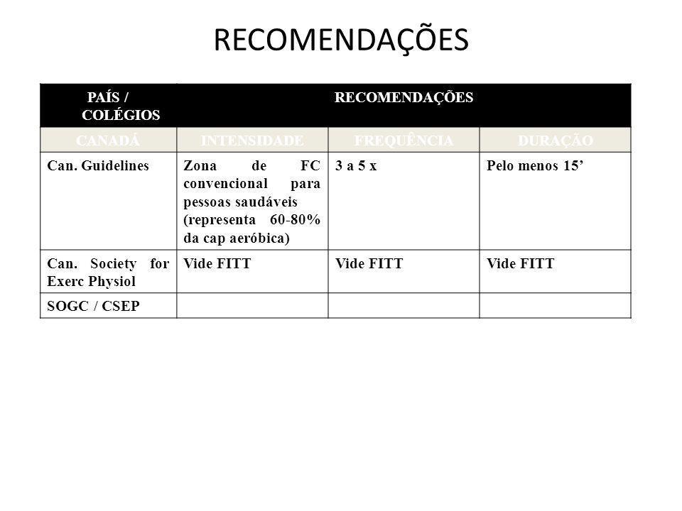 RECOMENDAÇÕES PAÍS / COLÉGIOS RECOMENDAÇÕES CANADÁINTENSIDADEFREQUÊNCIADURAÇÃO Can. GuidelinesZona de FC convencional para pessoas saudáveis (represen