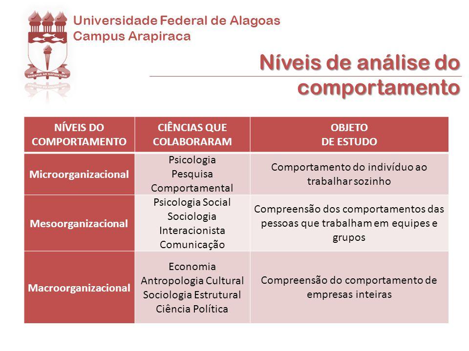 Universidade Federal de Alagoas Campus Arapiraca Organização Grupo Indivíduo Níveis de análise do comportamento