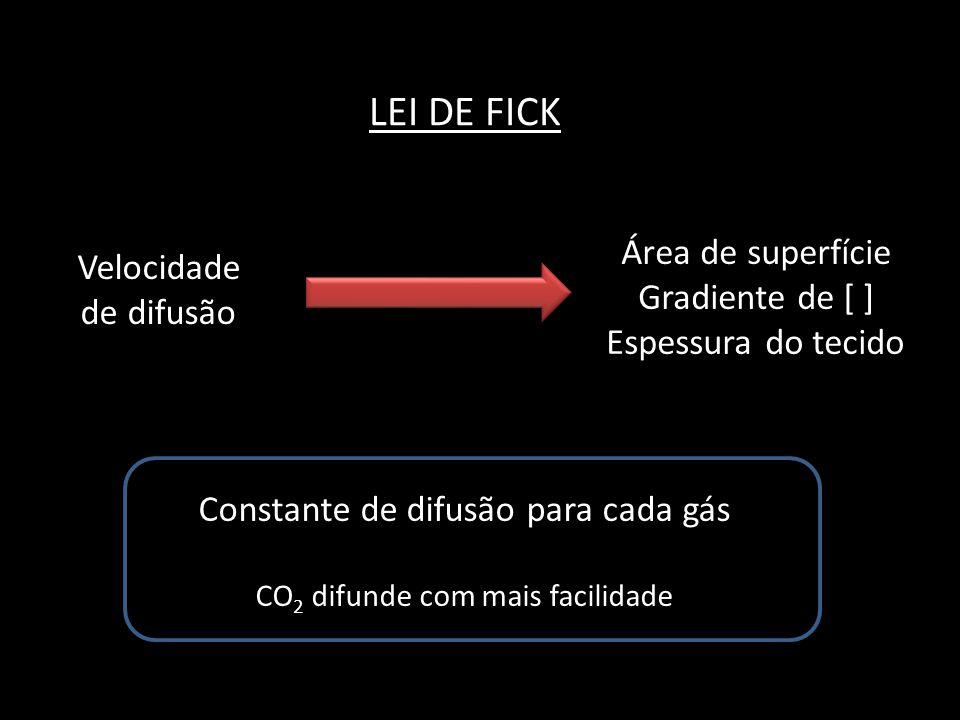 LEI DE FICK Velocidade de difusão Área de superfície Gradiente de [ ] Espessura do tecido Constante de difusão para cada gás CO 2 difunde com mais fac